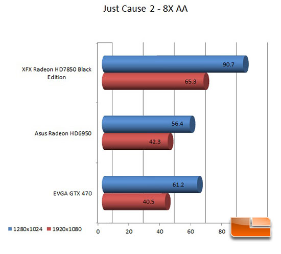 XFX 7850 Black Edition Just Cause 2 Results