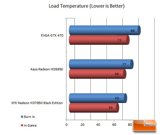 XFX 7850 Black Edition Load Temperature Results