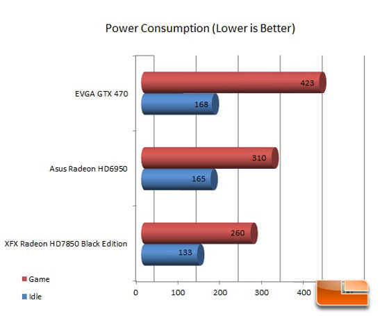 XFX Radeon 7850 Black Edition Power Usage
