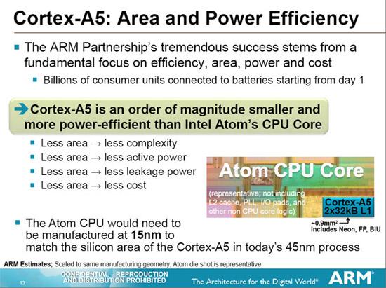 AMD ARM A5