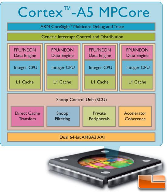 Cortex A5