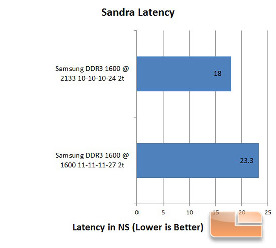 Samsung MV-3V4G3D/US Sandra Latency Overclock Results