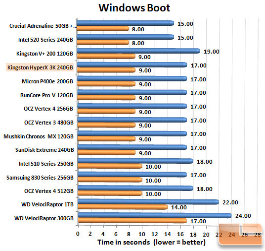 Kingston HyperX 3K 240GB Boot Chart