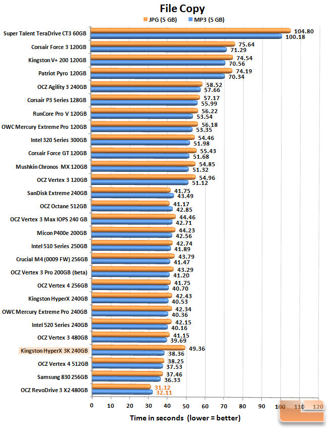 Kingston HyperX 3K 240GB FILECOPY CHART