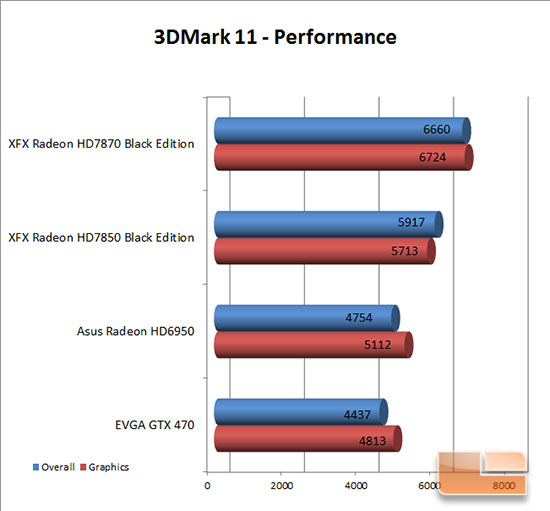 XFX 7850 Black Edition 3DMark 11 Performance