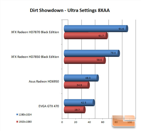 XFX 7870 Dirt Showdown Results