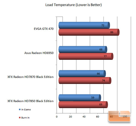 XFX 7870 Load Temperature Results