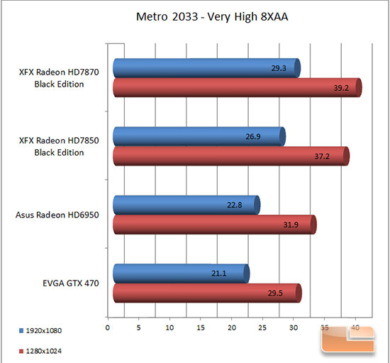 XFX 7870 Metro 2033 Results
