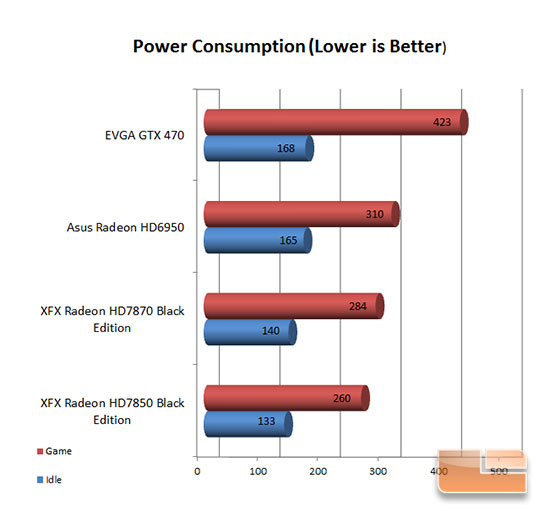 XFX 7870 Power Consumption Charts