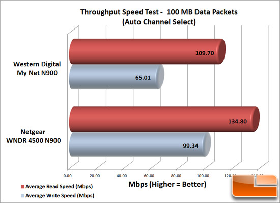 Netgear N900 Speed Test