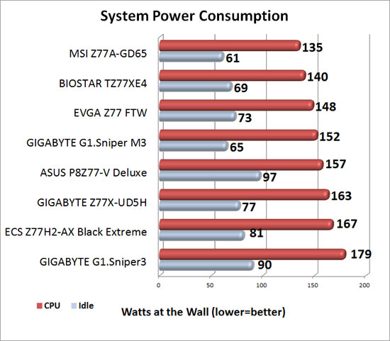 EVGA Z77 FTW Intel Z77 Motherboard System Power Consumption