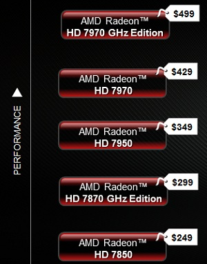 AMD Radeon HD 7970 Video Card
