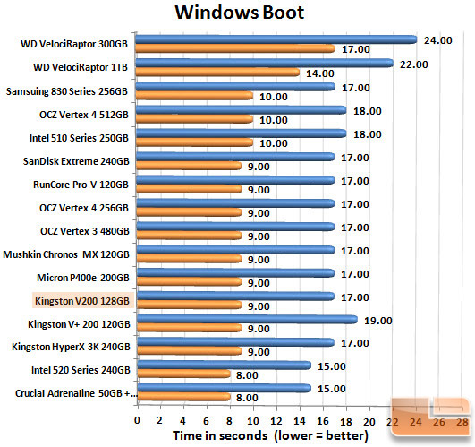 Kingston V200 128GBGB Boot Chart