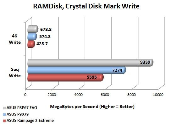 ASUS P9X79 Deluxe RAMDISK Crystal Disk Mark Write