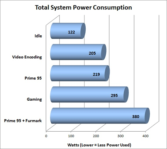 CyberPower Zeus Thunder 2500 SE Power Consumption