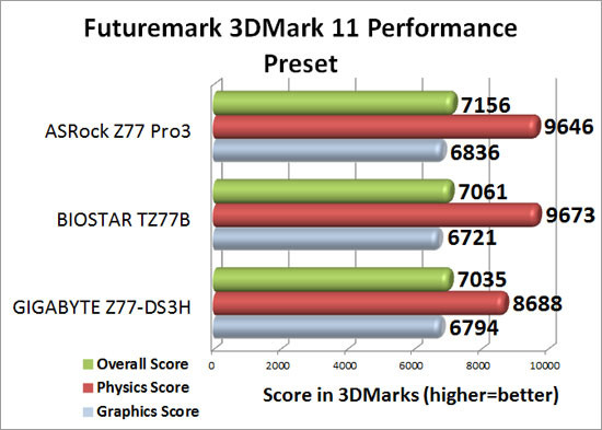 Intel Z77 Sub-$100 Motherboard Round Up 3DMark 11 Performance Benchmark Results