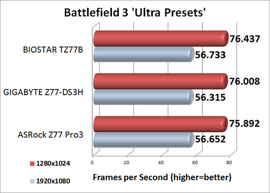 Intel Z77 Sub-$100 Motherboard Round Up Battlefield 3 Performance