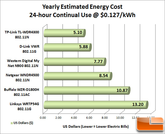Router Energy Costs