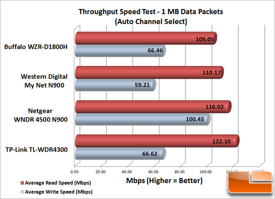 Router Speed Test Wireless-N