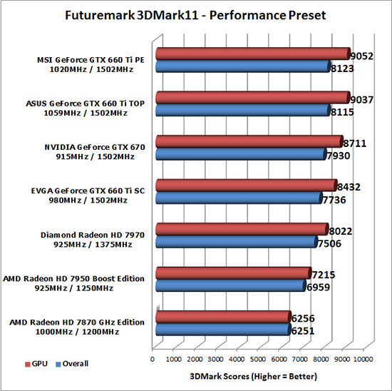 3D Mark 11 Benchmark Results