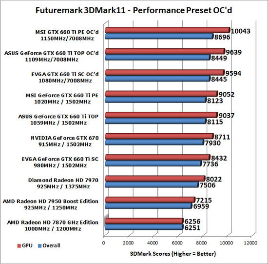 GeForce GTX 660 Ti Overclocked Results