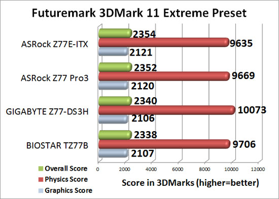 ASRock Z77E-ITX mITX 3DMark 11 Extreme Benchmark Results