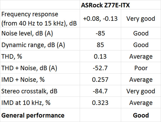 ASRock Z77E-ITX mITX Audio Performance