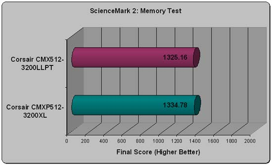 Corsair Xpert Sciencemark Scores