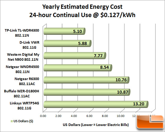 Router Energy Cost Comparison