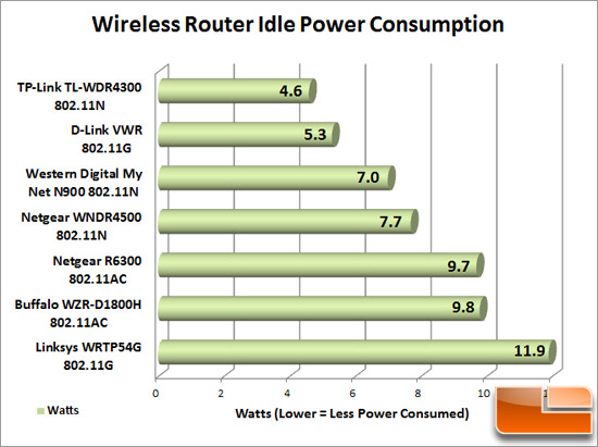 Router Power Comparison