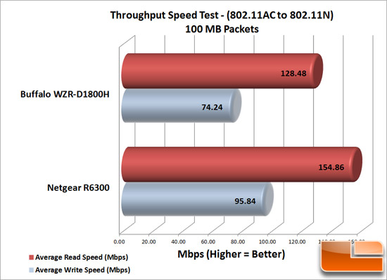 Wireless Router Performance Chart
