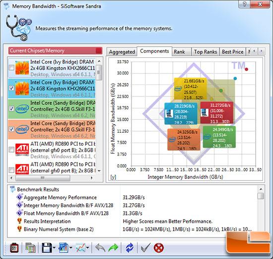 Sisoftware Sandra 2012 SP5