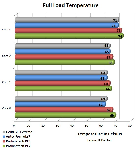 Prolimatech PK2/PK3 Full Load Temperature