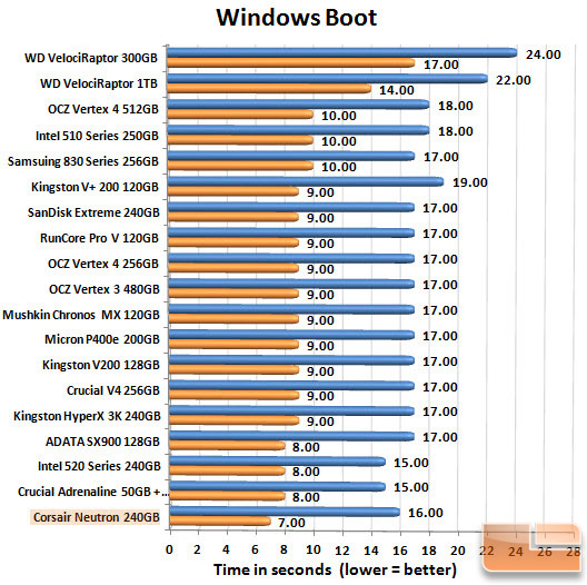 Corsair Neutron 240GB Boot Chart