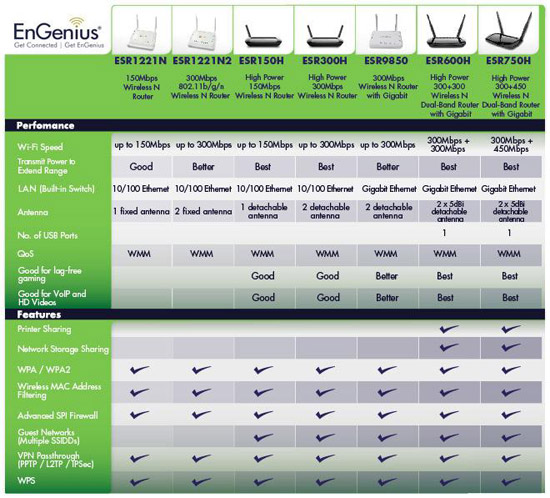 EnGenius Router Comparison