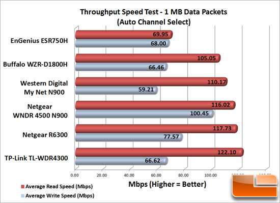 Wireless Speed Test Results