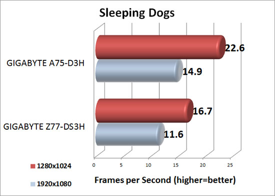 Sleeping Dogs benchmark results