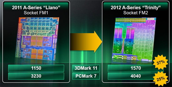 AMD A10-5800K Trinity Desktop APU w/ Socket FM2 Performance Preview