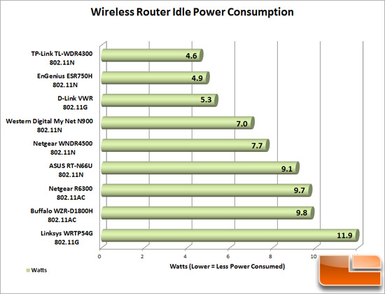 Router Idle Power Chart