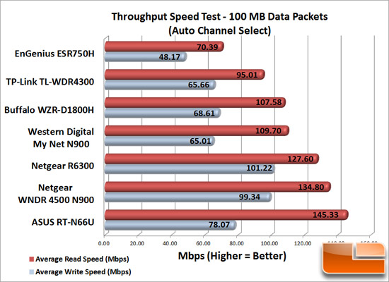Router Speed Test 100MB Data Packets