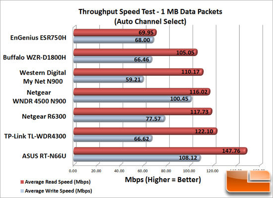 Router Speed Test 1MB Data Packets