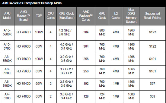 AMD Trinity Pricing and Specs