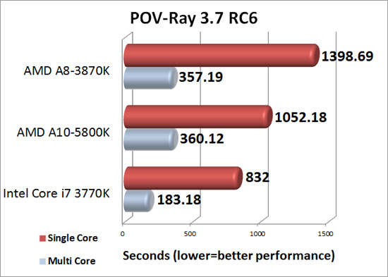 Pov-Ray 3.7 RC6