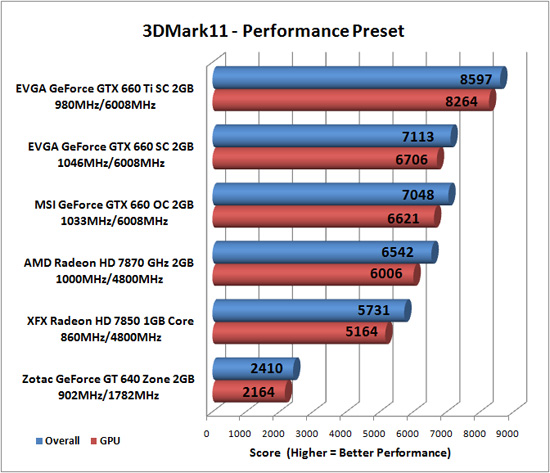 Futuremark 3DMark 11 Benchmark Results