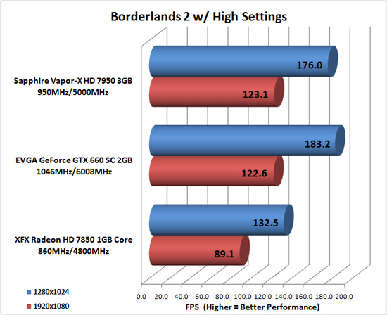 Borderlands 2 Game Benchmark
