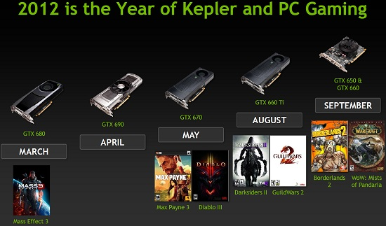NVIDIA Kepler Based Video Cards