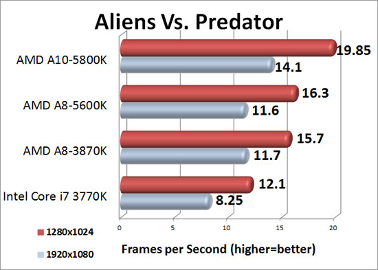 AMD A10-5800K Trinity Aliens Vs. Predator Benchmark Results