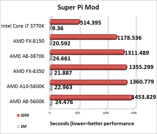 Super Pi Benchmark Results