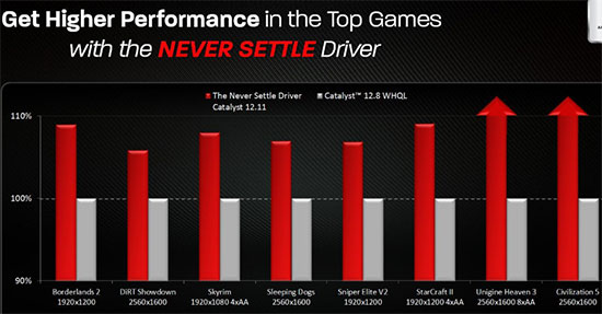 AMD Nevre Settle Driver Slide