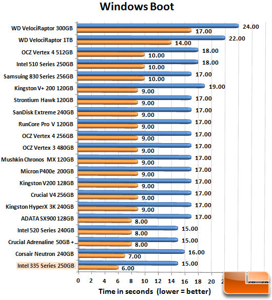 Intel 335 240GB Boot Chart
